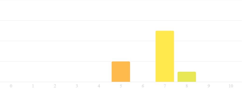 Tu powinien wyświetlić się drugi wykres
